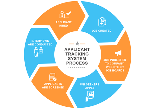Applicant Tracking System Services